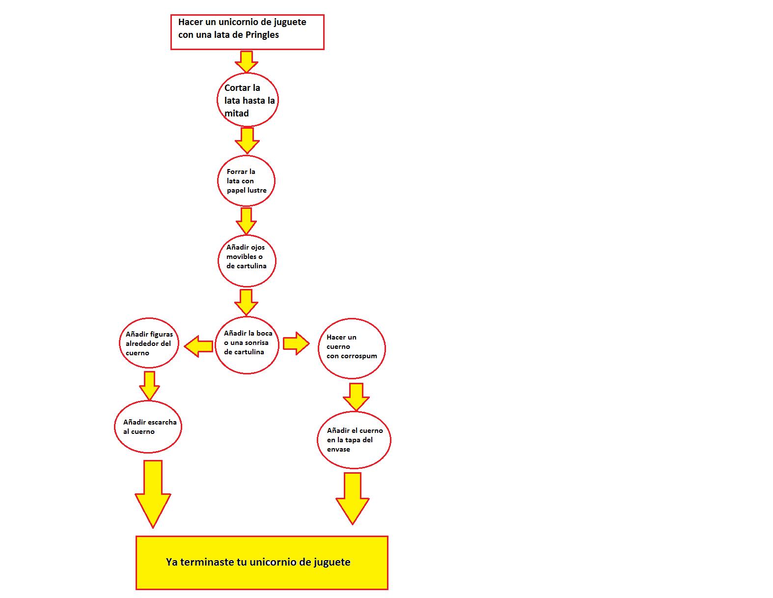 Diagrama Diagrama Flujo Juguete De Unicornio De dsrhtQ