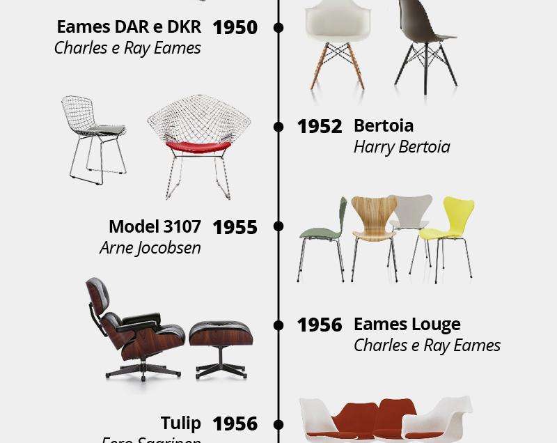 10 cadeiras famosas que vão bem em qualquer ambiente