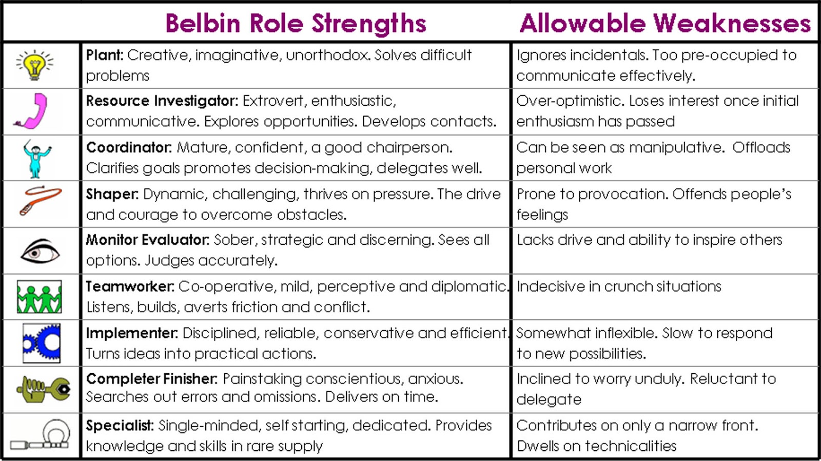 don heald 119 155 belbin breaks down the ideal team members into the nine that are shown above out of all these personally i can align myself most of them