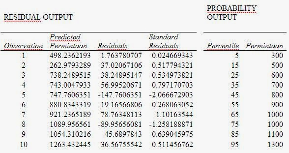 how to get residual output in excel