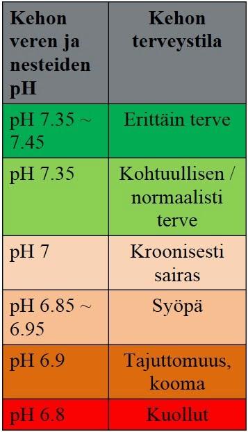 Sitruunan ph