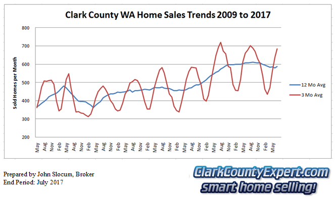 Clark County Home Sales July 2017- Units Sold