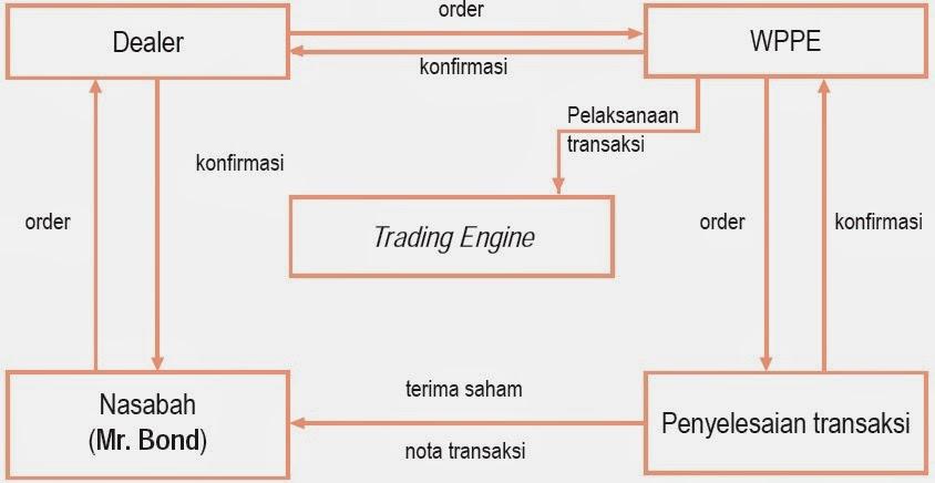 jenis sistem perdagangan di pasar keuangan