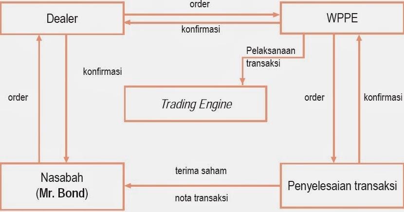 perdagangan sistem di gamestop