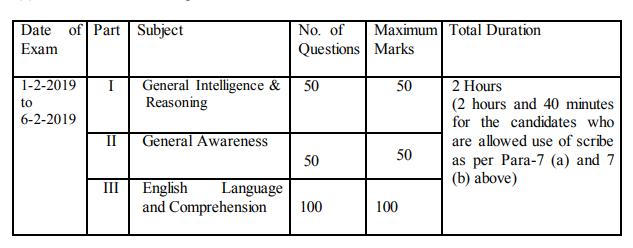Stenographer Grade 'C' & 'D' Examination, 2018