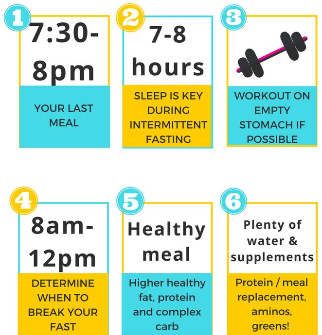 DelicateNutrition: Intermittent Fasting - Diet Lifestyle Choice