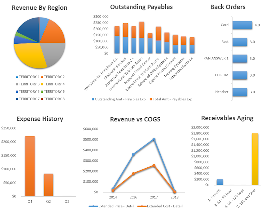 Microsoft Dynamics Business Analyzer - An enormous reporting tool