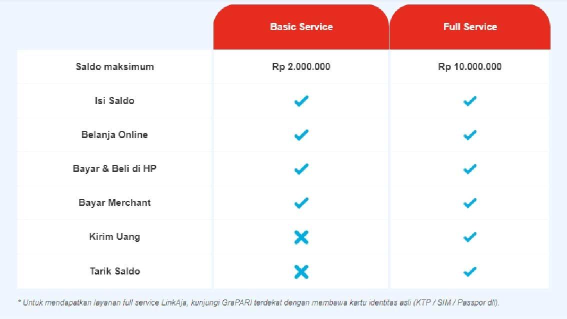 Cara Top Up Saldo LinkAja di My Telkomsel Via Internet Banking Cara Terbaru Melakukan Top Up Saldo LinkAja di My Telkomsel