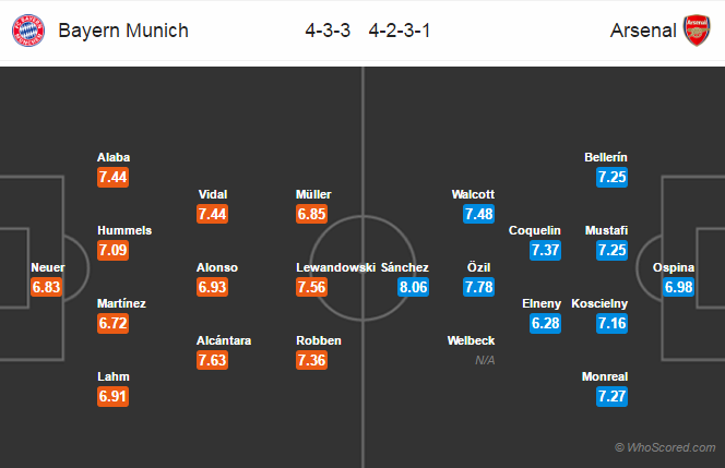 Possible Lineups, Team News, Stats – Bayern Munich vs Arsenal