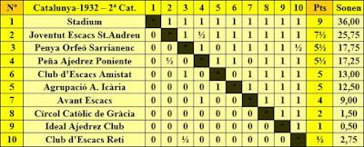 III Campeonato de Catalunya de Ajedrez por Equipos, clasificación de la segunda categoría