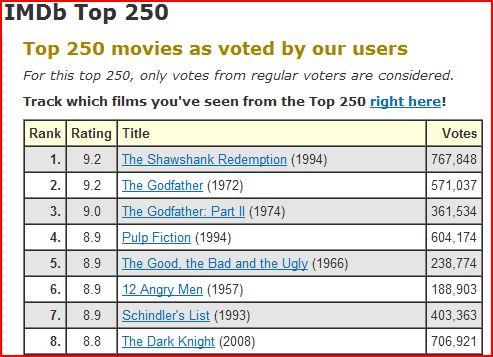 Imdb Top 100 Filme