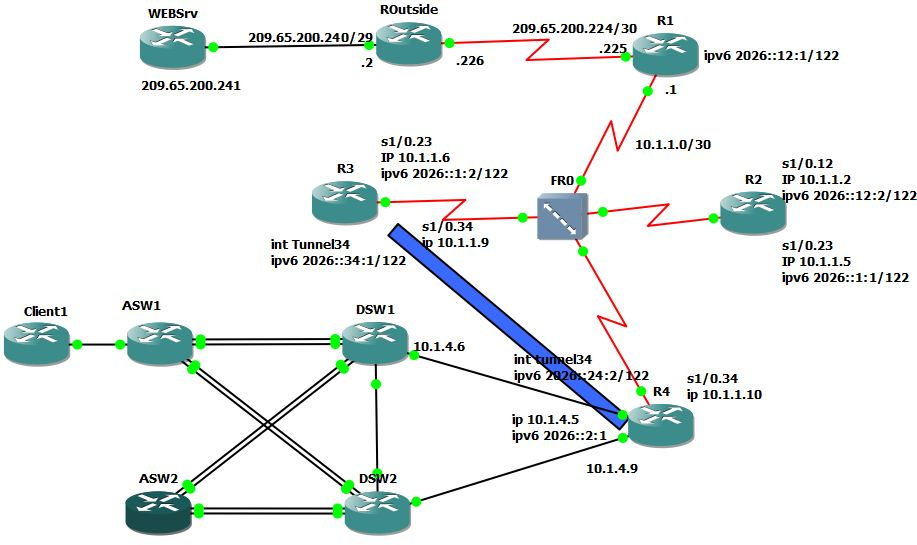 Ccnp Network Diagram - Wiring Diagram Completed