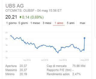 Migliori azioni da comprare: Banca UBS