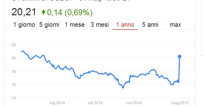 UBS prezzo e grafico azione — NYSE:UBS — TradingView