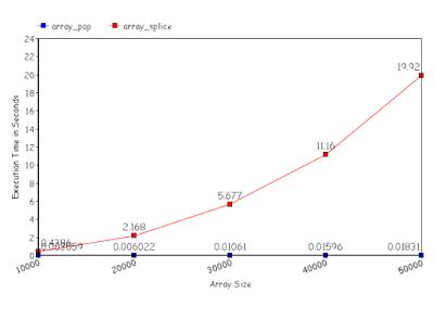 Execution Time of Array_splice vs Array_pop