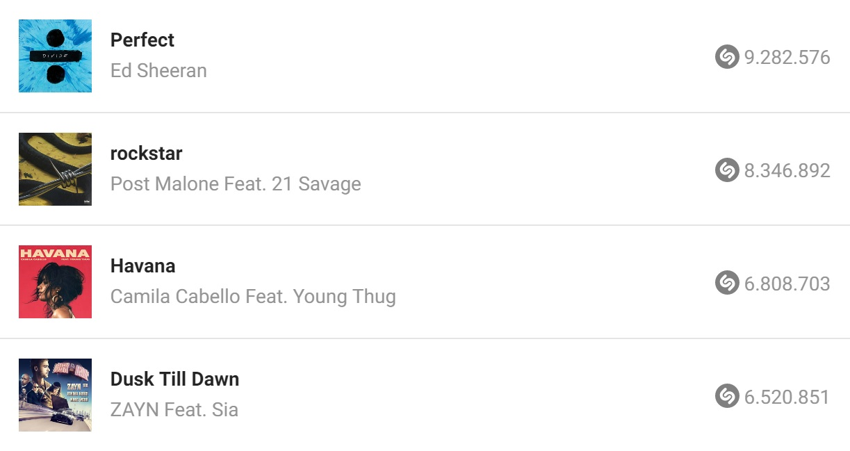 Shazam'da Top 100'e Giren Şarkılar | En Çok Arananlar!