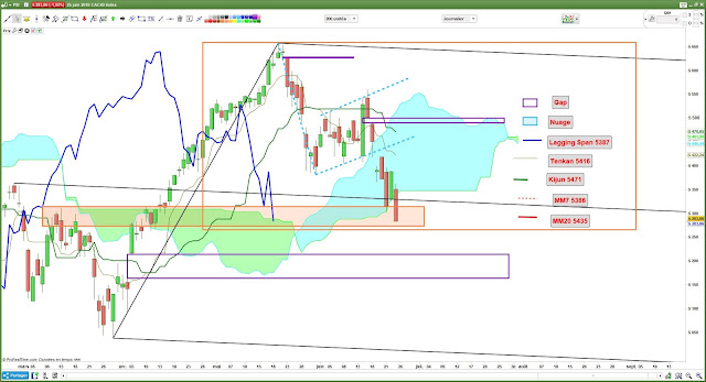 Analyse technique CAC40 [25/06/18] - Ichimoku