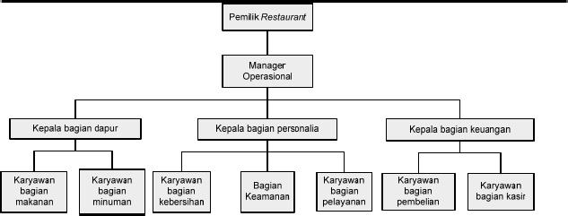 Struktur Organisasi Dapur Hotel Bintang 3 N Judul Contoh Skripsi Manajemen Perusahaan Kehin Bermasyarakat Tidak Lepas Dari Masalah Kesehatan