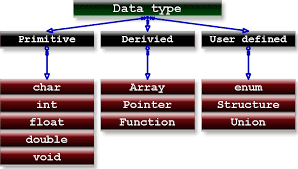 Data Types in C Programming Language