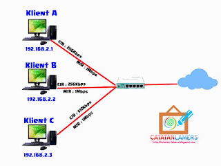 Penjelasan Management Bandwidth dengan Simple Queue pada Router Mikrotik