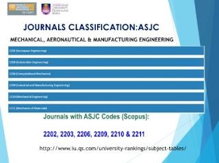 ASJC Code list