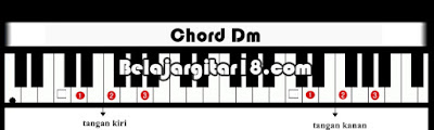 Kunci Dasar Piano/Keyboard Dm