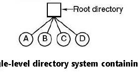 Write a C program to simulate Single Level Directory