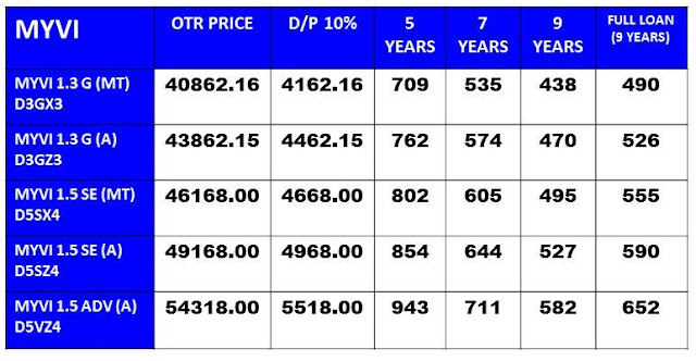 Pricelist Perodua Myvi