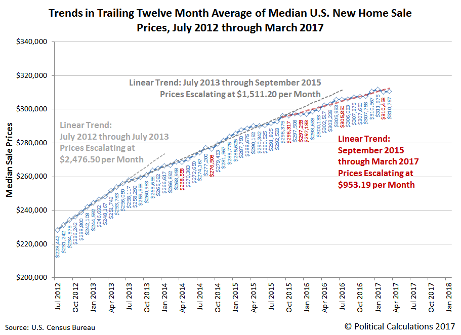 Trends in Trailing Twelve Month Average of Median New Home Sale Prices in U.S., July 2012 through March 2017
