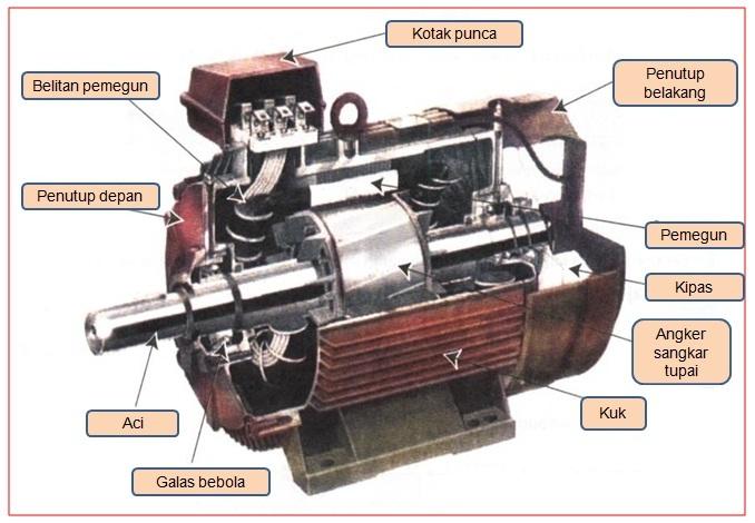 Aneuk Muda: Motor Listrik 3 Fasa