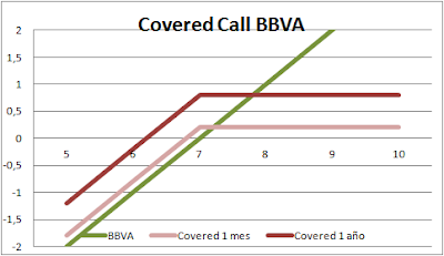 Covered Call con diferentes vencimientos en BBVA