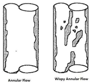 Steam Boiler: Annular Wispy Flow in Evaporation Proses