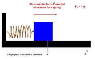 https://faraday.physics.utoronto.ca/GeneralInterest/Harrison/Flash/ClassMechanics/HookesLaw/HookesLaw.html