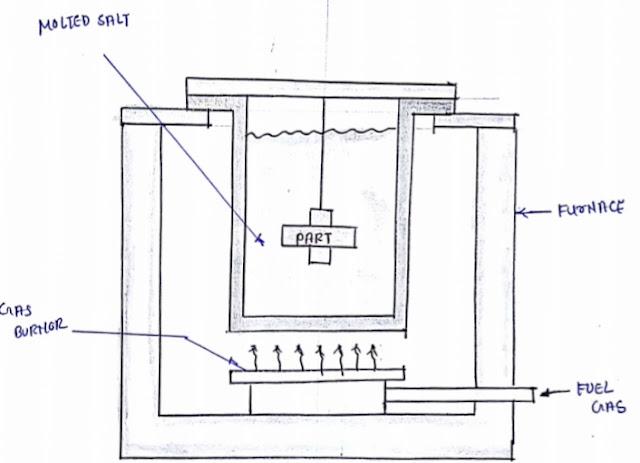 Liquid carburising process
