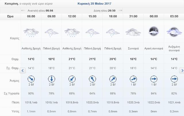 Ο καιρός σήμερα Κυριακή 28 Μαΐου 2017 στην Κατερίνη