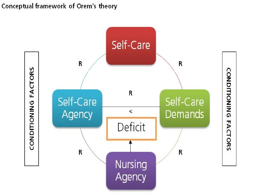 apllication of orems selfcare theory selfcare Cooperative care provides acute care patients the opportunity to function with maximum autonomy during all or part of their hospitalization based on the self-care theory of orem, it enables patients and their families to have increased participation in the health care process nursing care is available but.