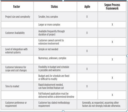 Selection of appropriate SDLC Model and Methodology for the proposed