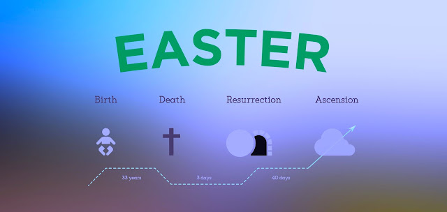 Happy Easter Sermons