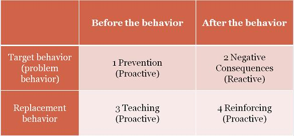 writing behavior plans i love aba  disclaimer the information in this post is intended to be a general guide to writing a behavior plan behavior plans like fba s must be an individualized