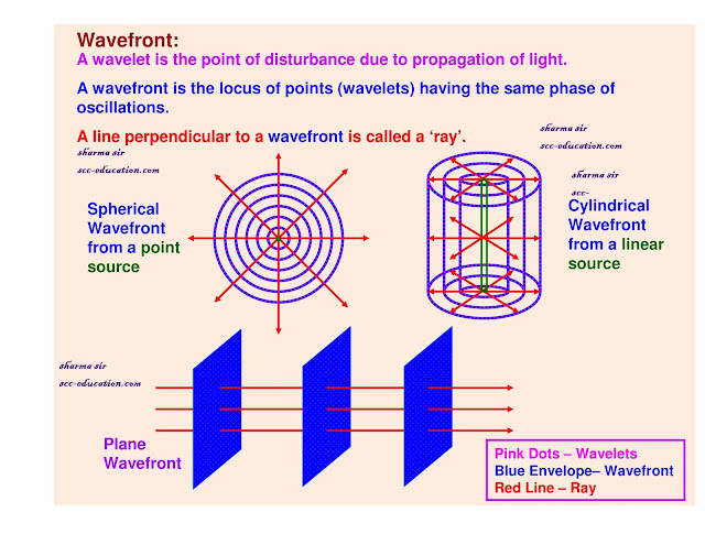 wavefront,huygens principle,reflection of light based on huygens principle,behaviour of wavefront in a mirror,lens and prism,coherent sources,interference,young double slit experiment ,colours in thin film,