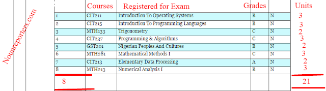 How to Calculate Noun Exam Results GPA