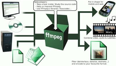 Como Instalar o FFmpeg 4 0 2