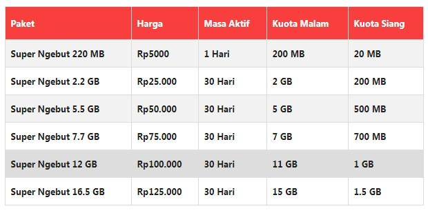 Paket Internet XL 3G Super Ngebut