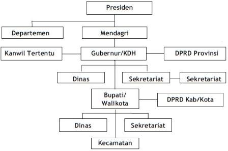 Hubungan Struktural Dan Fungsional Pemerintah Pusat Dan Daerah Dalam Penerapan Otonomi Daerah