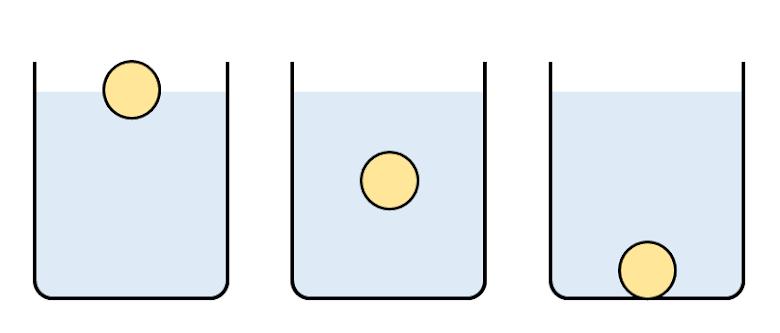 相同體積的三顆球,在相同環境下,哪顆球受到的浮力比較大?