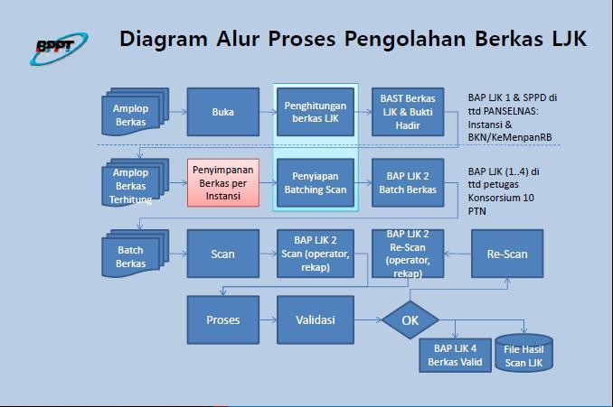 Info Cpns 2013 Di Denpasar Info Lowongan Cpns 2016 Terbaru Honorer K2 Terbaru Agustus Lembar Jawaban Komputer Ljk Cpns 2013 Lowongan Kerja Cpns Dan Bumn