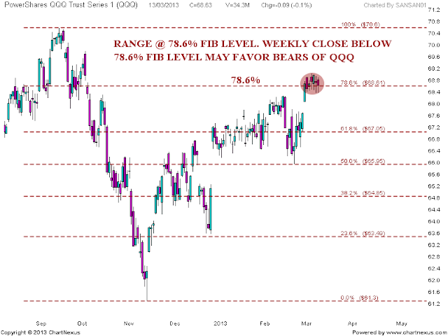 Stock Market Chart Analysis: QQQ Chart analysis