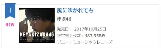 Keyakizaka46 - Kaze ni Fukarete mo 1st Day Sales