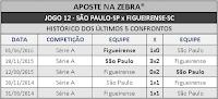 LOTECA 718 - HISTÓRICO JOGO 12