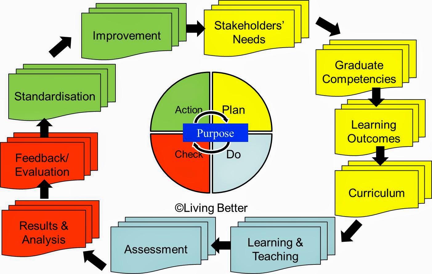 Pdca Cycle Diagram 2006 Kubota Rtv 900 Wiring Johnson Ong Chee Bin Approach To Curriculum Design